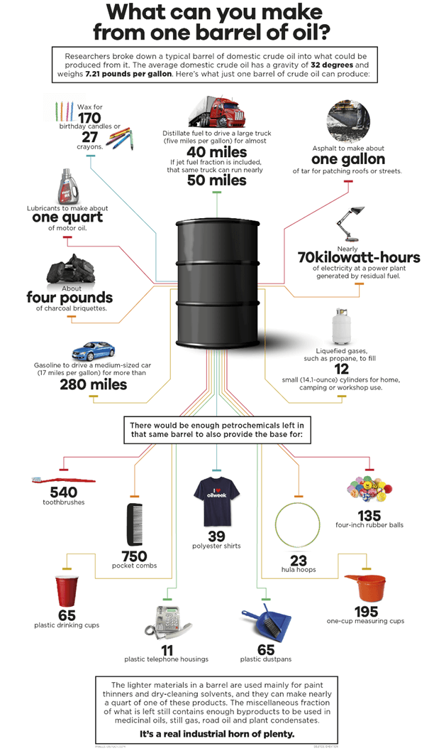 infograohic-displaying-what-can-be-made-from-one-barrel-of-oil